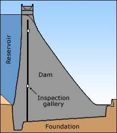 Cross-section through gravity dam